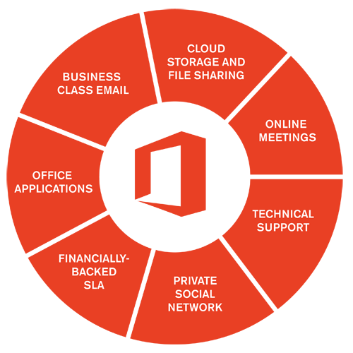 Office 365, business class email, modern meetings, office applications