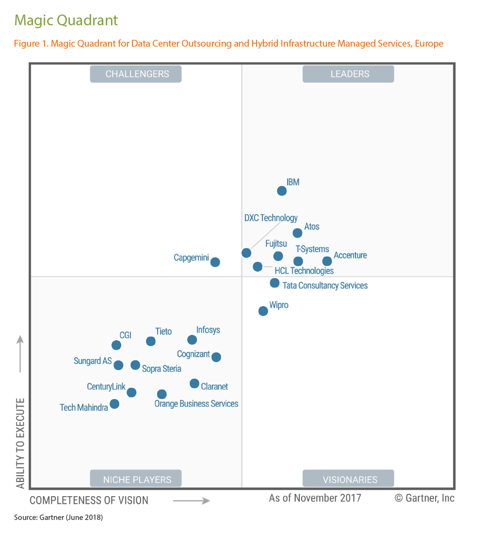 Gartner Magic Quadrant for Data Centre Outsourcing and Hybrid Infrastructure Managed Services, Europe