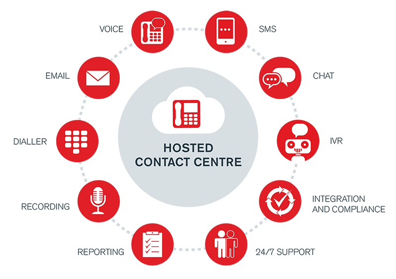 Hosted-Contact-Centre-diagram.png