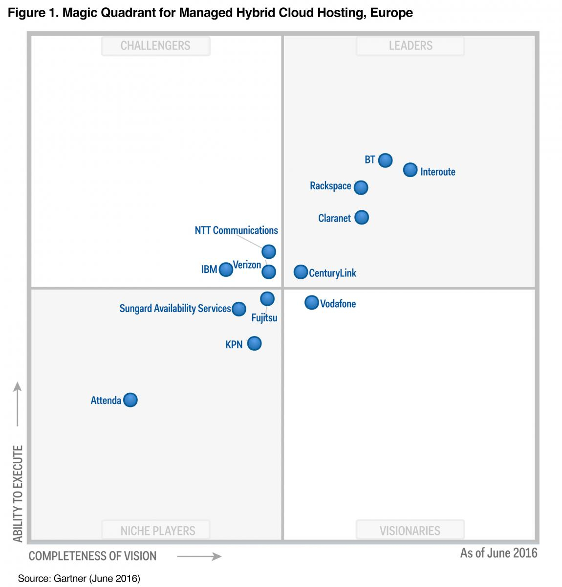 Leader Gartner Magic Quadrant Managed Hybrid Cloud Hosting