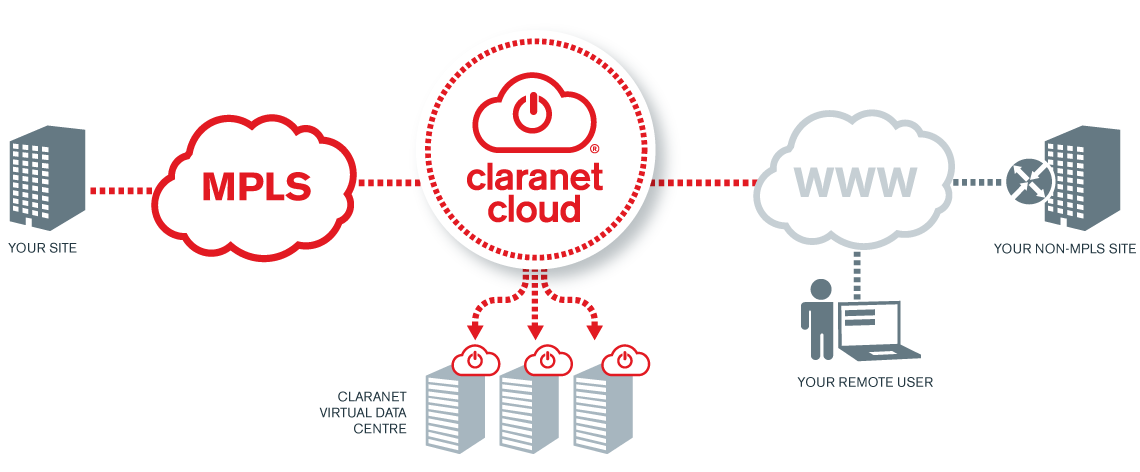 diagram depicting cloud hosting process