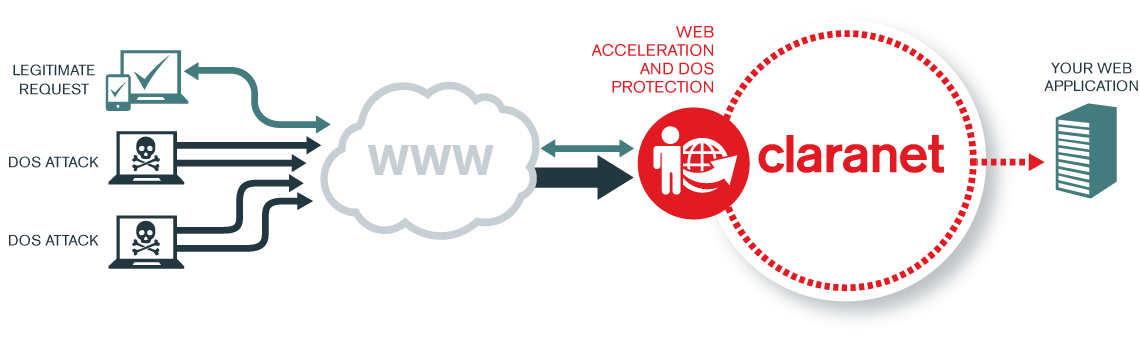 Web acceleration and DoS protection diagram